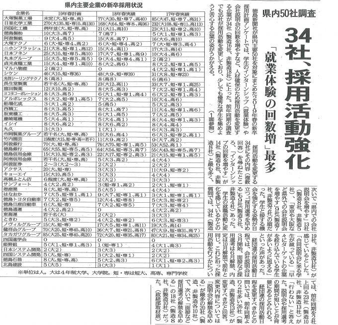 4月22日付け『徳島新聞』掲載記事 「県内50社調査 34社採用活動強化」